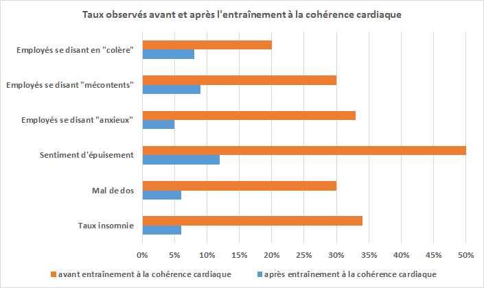 Effets de la cohérence cardiaque sur les salariés | Réa-Entreprise, Annecy